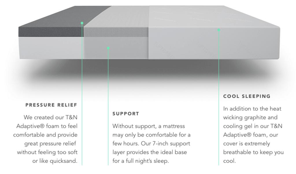 Casper vs Tuft and Needle: 2019 Comparison Mattress Review