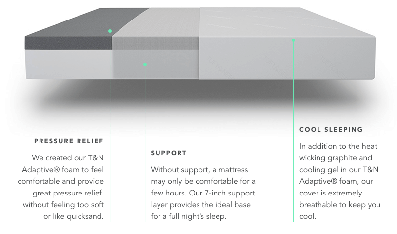 tuft and needle vs nectar mattress review