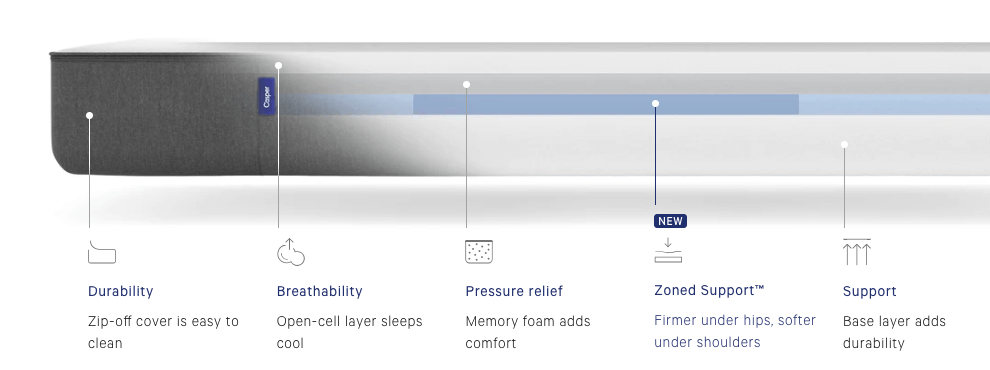 casper vs nectar mattress comparison